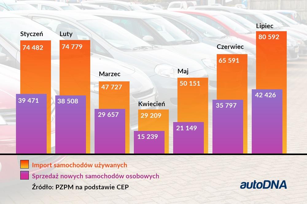 Rynek aut nowych i używanych w 2020 r.
