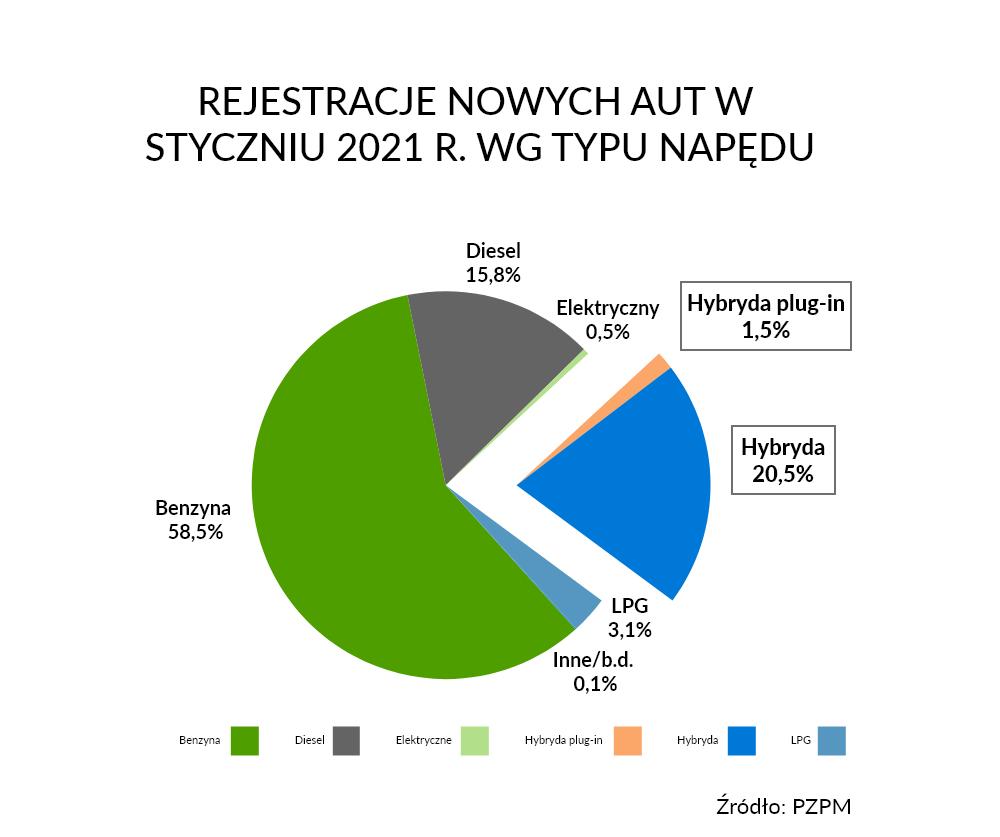Rejestracje nowych aut w styczniu 2021 r. wg typu napędu