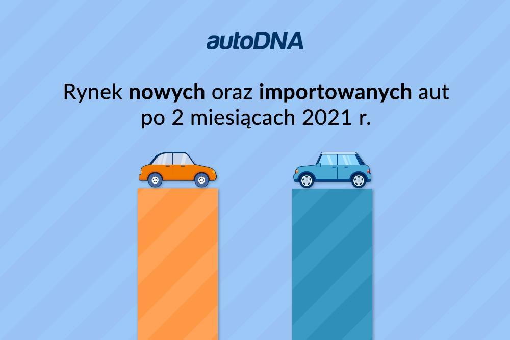 rynek nowych importowanych aut