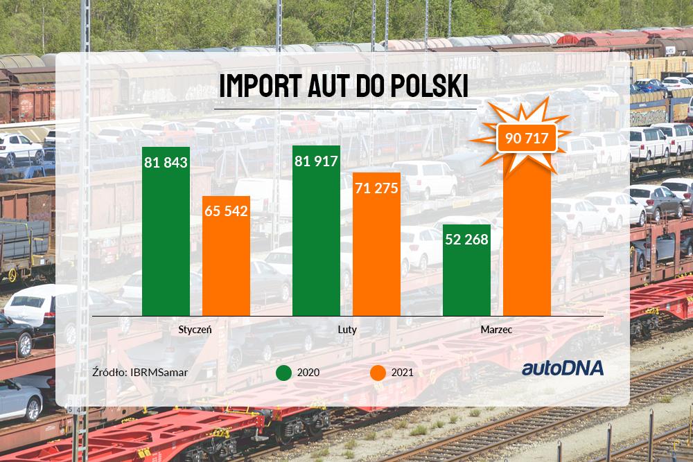 Import aut do Polski - marzec 2021