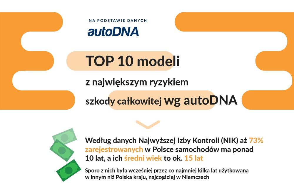 Top 10 pojazdów z ryzykiem szkody całkowitej wg autoDNA